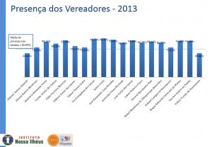 Gráfico representando a presença dos vereadores no ano de 2013