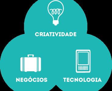 I Curso de Formação de Mediadores em Tecnologia e Empreendedorismo