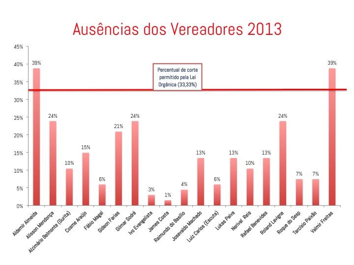 2013 Ausências dos Vereadores