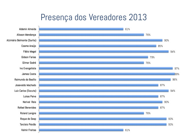 2013 Presenças dos Vereadores