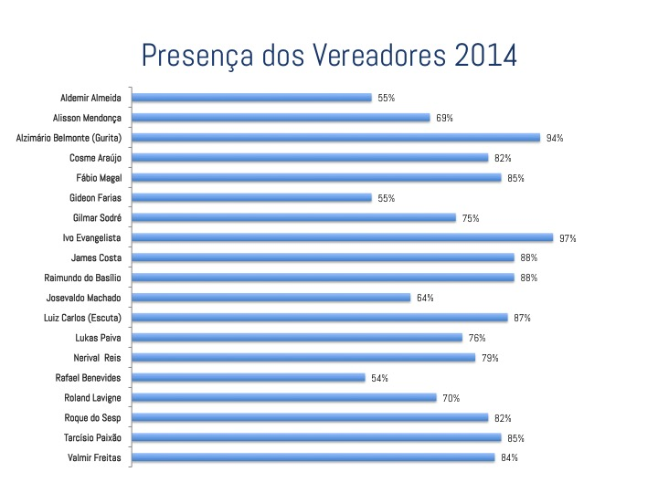 2014 Presenças dos Vereadores