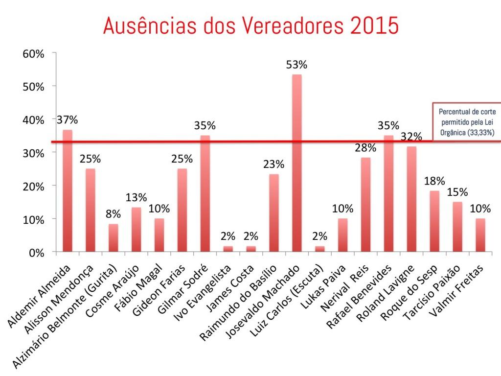 Ausências dos Vereadores em 2015