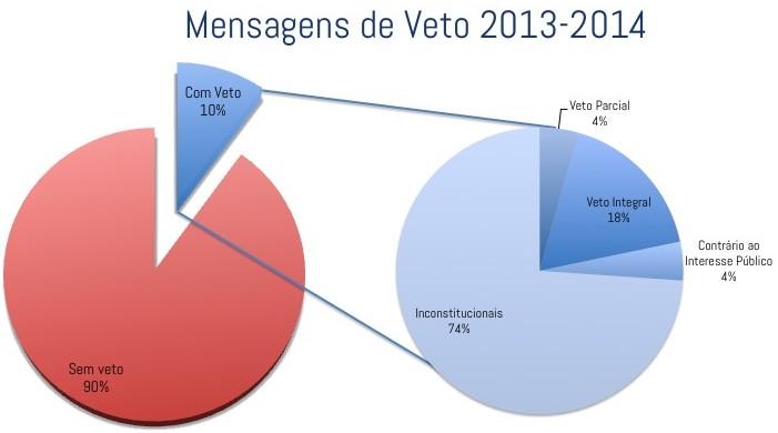 Mensagens de Veto 2013 - 2014