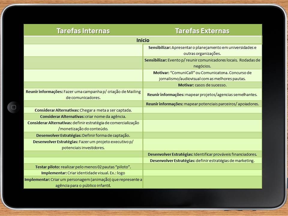 """Inicio do processo:  CATEGORIA Sensibilizar: Apresentar o planejamento em universidades e outras organizações. CATEGORIA Sensibilizar: Evento p/ reunir comunicadores locais. Rodadas de negócios CATEGORIA Motivar: """"ComuniCall"""". Comunicatona. Concurso de jornalismo/audiovisual com as melhores pautas.  CATEGORIA Motivar: casos de sucesso. CATEGORIA Reunir informações: Fazer uma campanha p/ criação de Mailing de comunicadores. CATEGORIA Reunir informações: mapear projetos/agencias semelhantes. CATEGORIA Reunir informações: mapear potenciais parceiros/ apoiadores. CATEGORIA Considerar Alternativas: Chegar a meta a ser captada. CATEGORIA Considerar Alternativas: criar nome da agência. CATEGORIA Considerar Alternativas: definir estratégia de comercialização /monetização do conteúdo. CATEGORIA Desenvolver Estratégias: Definir forma de captação. CATEGORIA Desenvolver Estratégias: Fazer um projeto executivo p/ potenciais investidores. CATEGORIA Desenvolver Estratégias: Identificar prováveis financiadores. CATEGORIA Desenvolver Estratégias: definir estratégias de marketing. CATEGORIA Testar piloto: realizar pelo menos 02 pautas """"piloto"""". CATEGORIA Implementar: Criar identidade visual. Ex.: logo. CATEGORIA Implementar: Criar um personagem (animação) que represente a agência para o público infantil."""